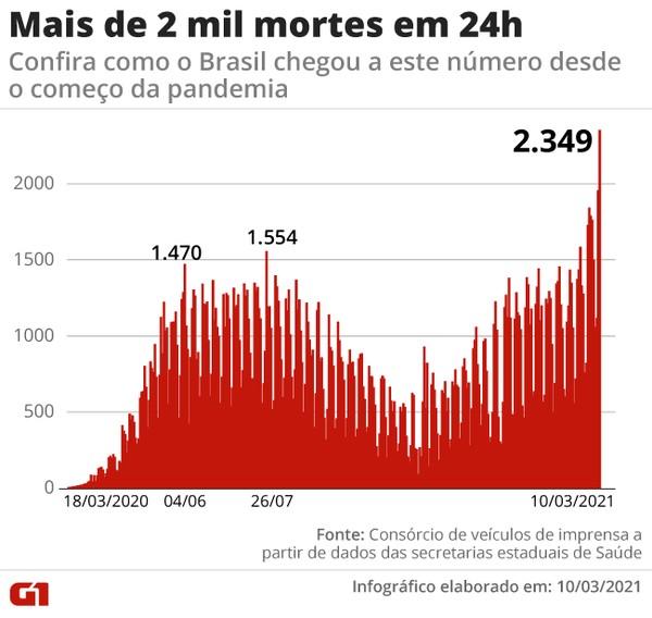 1 mortes absolutas - Brasil registrou 2.349 mortes nas últimas 24 horas, quantidade recorde desde que começou a pandemia!