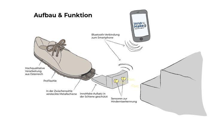 2 4 - Eles criaram sapatos inteligentes para pessoas cegas, capazes de detectar obstáculos. Eles vão andar com segurança